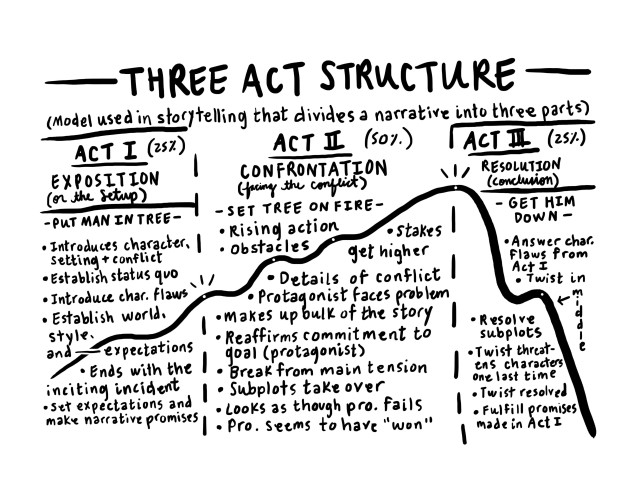 3ActStructure